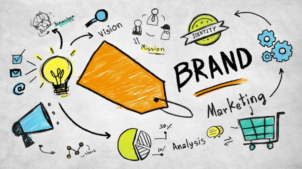 Branding and its importance in marketing